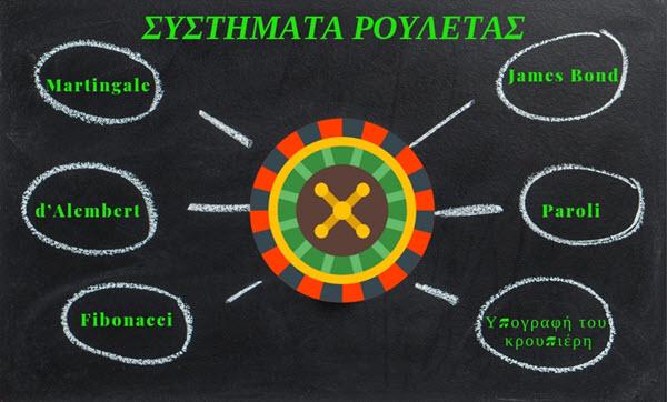 Συστήματα Ρουλέτας